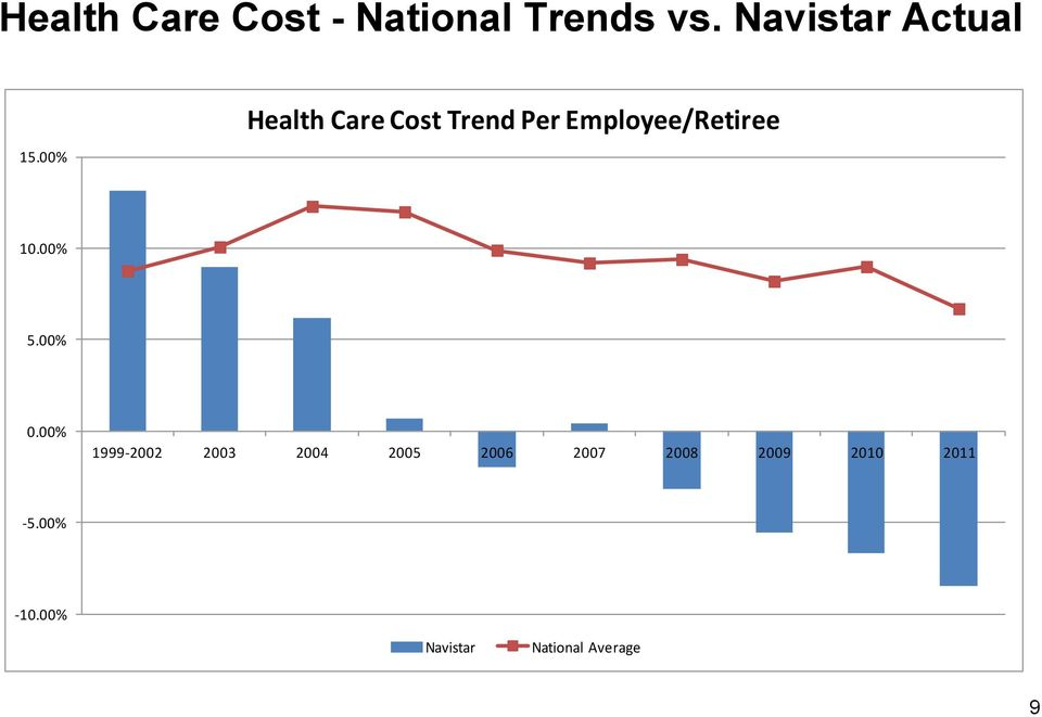 00% Health Care Cost Trend Per Employee/Retiree 10.