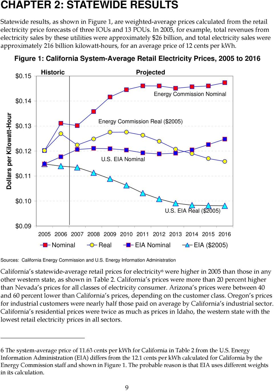 average price of 12 cents per kwh. Figure 1: California System-Average Retail Electricity Prices, 2005 to 2016 $0.15 Historic Projected $0.14 Energy Commission Nominal Dollars per Kilowatt-Hour $0.