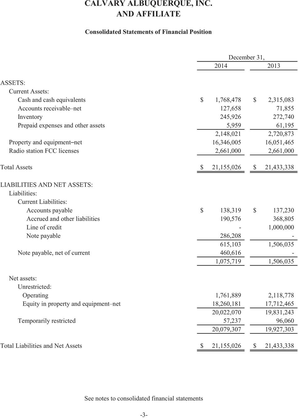21,433,338 LIABILITIES AND NET ASSETS: Liabilities: Current Liabilities: Accounts payable $ 138,319 $ 137,230 Accrued and other liabilities 190,576 368,805 Line of credit - 1,000,000 Note payable