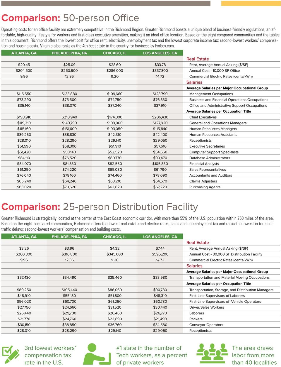 Based on the eight compared communities and the tables in this document, ichmond offers the lowest cost for office rent, electricity, unemployment tax and the lowest corporate income tax;