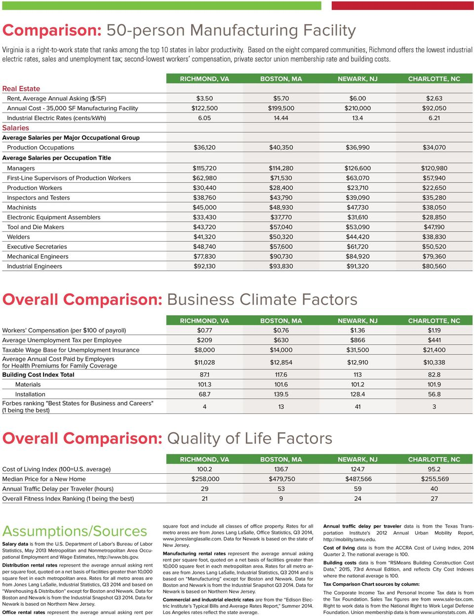 building costs. ichmond, VA Boston, Ma newark, nj charlotte, nc eal Estate ent, Average Annual Asking ($/SF) $3.50 $5.70 $6.00 $2.