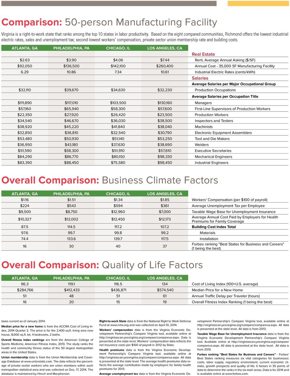 building costs. eal Estate $2.63 $3.90 $4.06 $7.44 ent, Average Annual Asking ($/SF) $92,050 $136,500 $142,100 $260,400 Annual Cost - 35,000 SF Manufacturing Facility 6.29 10.86 7.34 10.