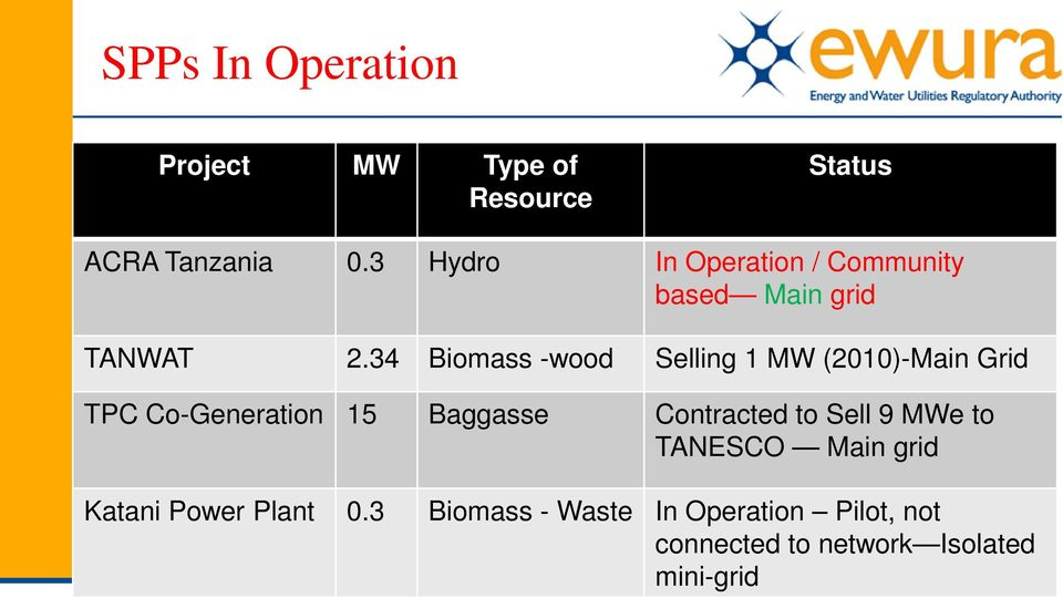 34 Biomass -wood Selling 1 MW (2010)-Main Grid TPC Co-Generation 15 Baggasse Contracted