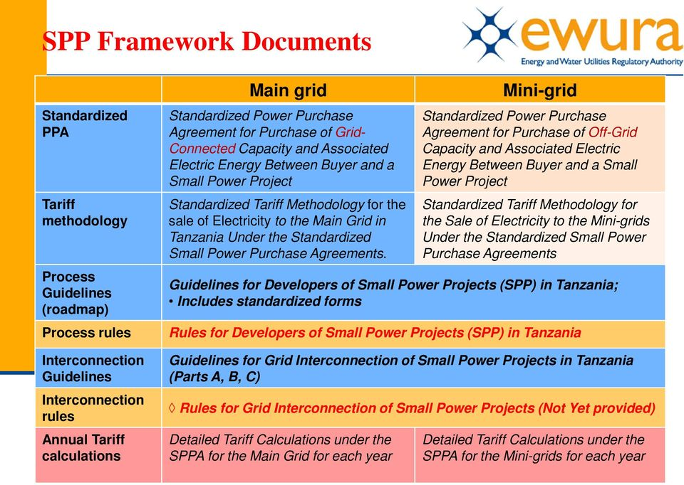 Electricity to the Main Grid in Tanzania Under the Standardized Small Power Purchase Agreements.