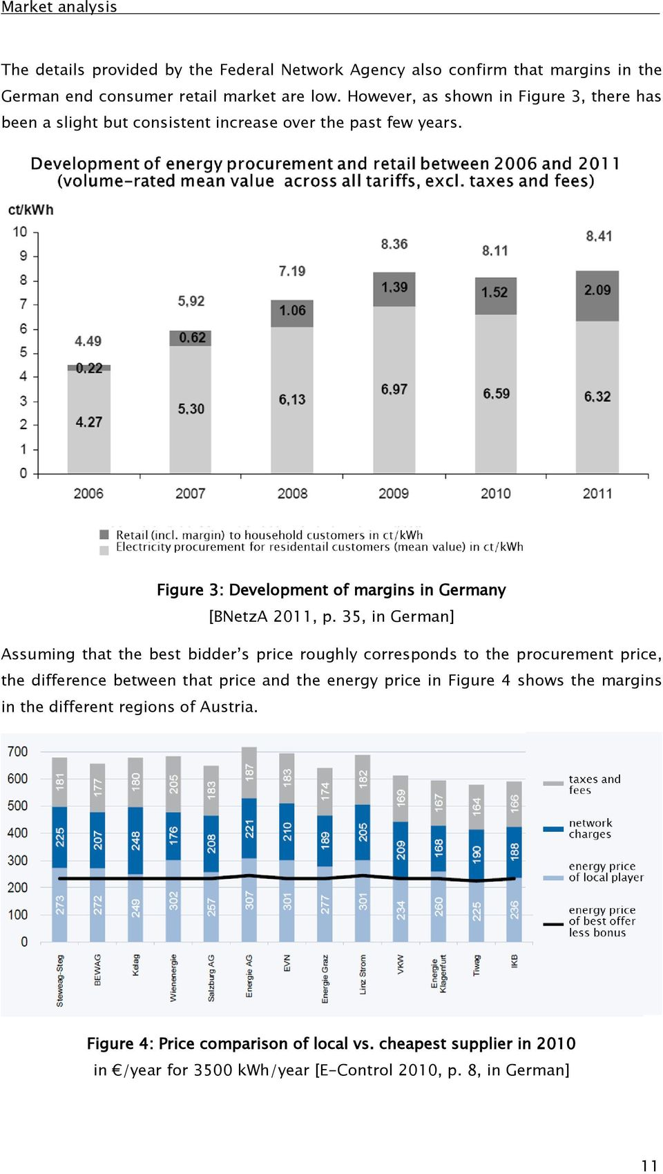 Figure 3: Development of margins in Germany [BNetzA 2011, p.