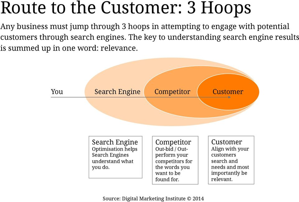 You Search Engine Competitor Customer Search Engine Optimisation helps Search Engines understand what you do.