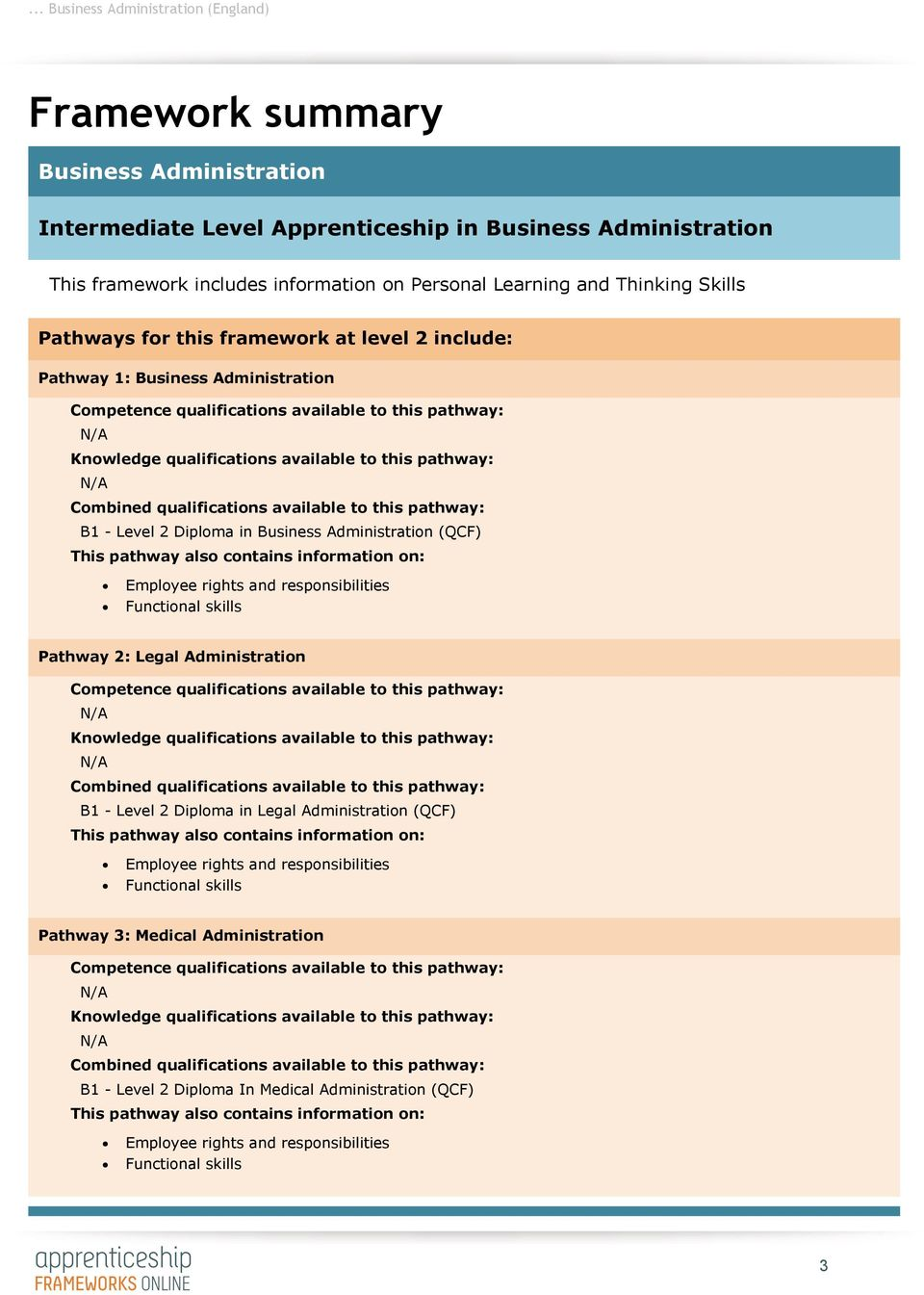 qualifications available to this pathway: B1 - Level 2 Diploma in Business Administration (QCF) This pathway also contains information on: Employee rights and responsibilities Functional skills
