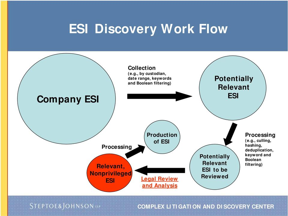 Processing Relevant, Nonprivileged ESI Production of ESI Legal Review and Analysis