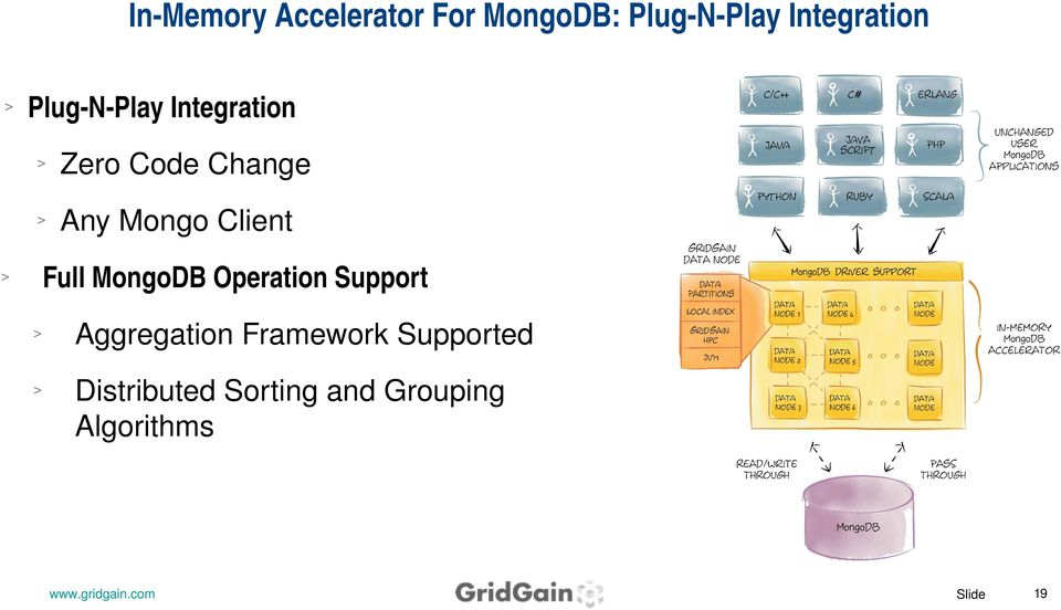 Mongo Client Full MongoDB Operation Support Aggregation