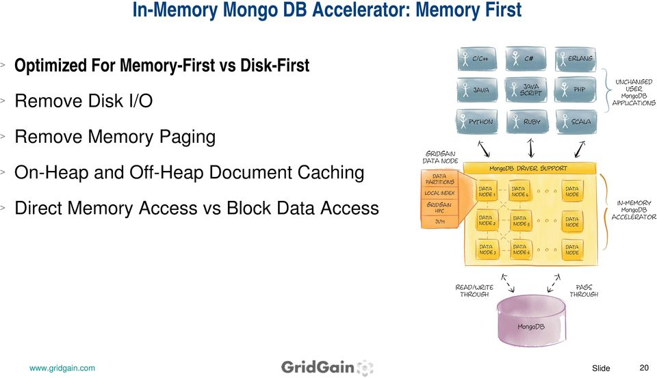 Disk I/O Remove Memory Paging On Heap and Off Heap