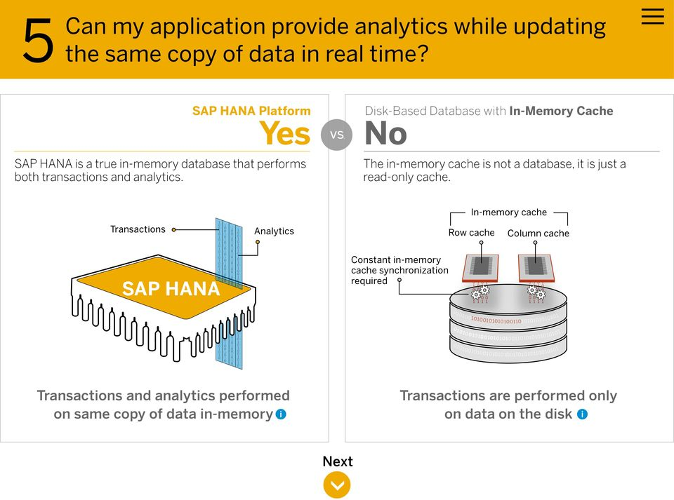 is a true in-memory database that performs both transactions and analytics.
