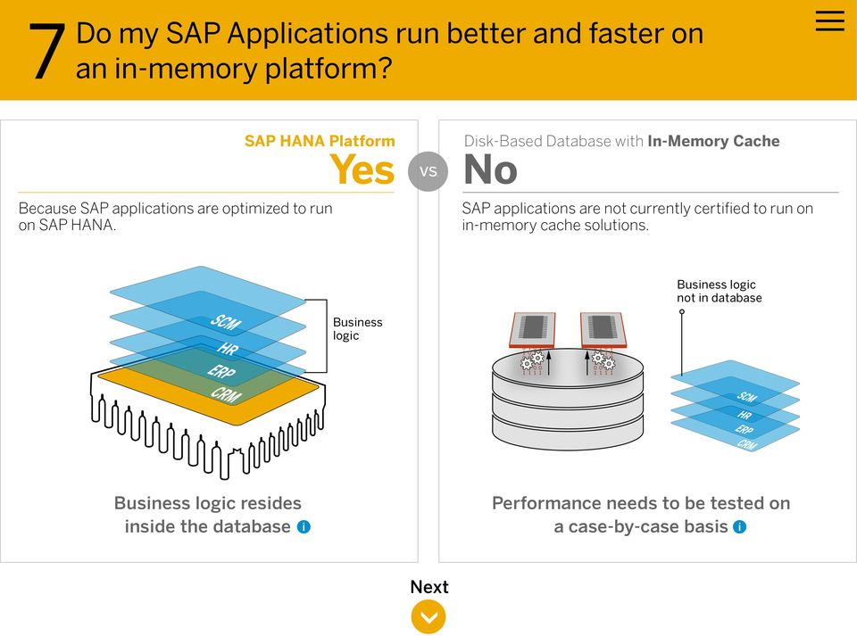 Because SAP applications are optimized to run on.