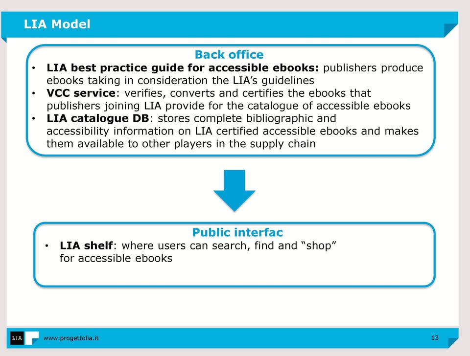 accessible ebooks LIA catalogue DB: stores complete bibliographic and accessibility information on LIA certified accessible ebooks