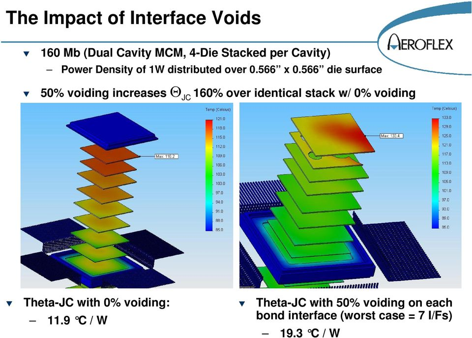 566 die surface 50% voiding increases Θ JC 160% over identical stack w/ 0% voiding