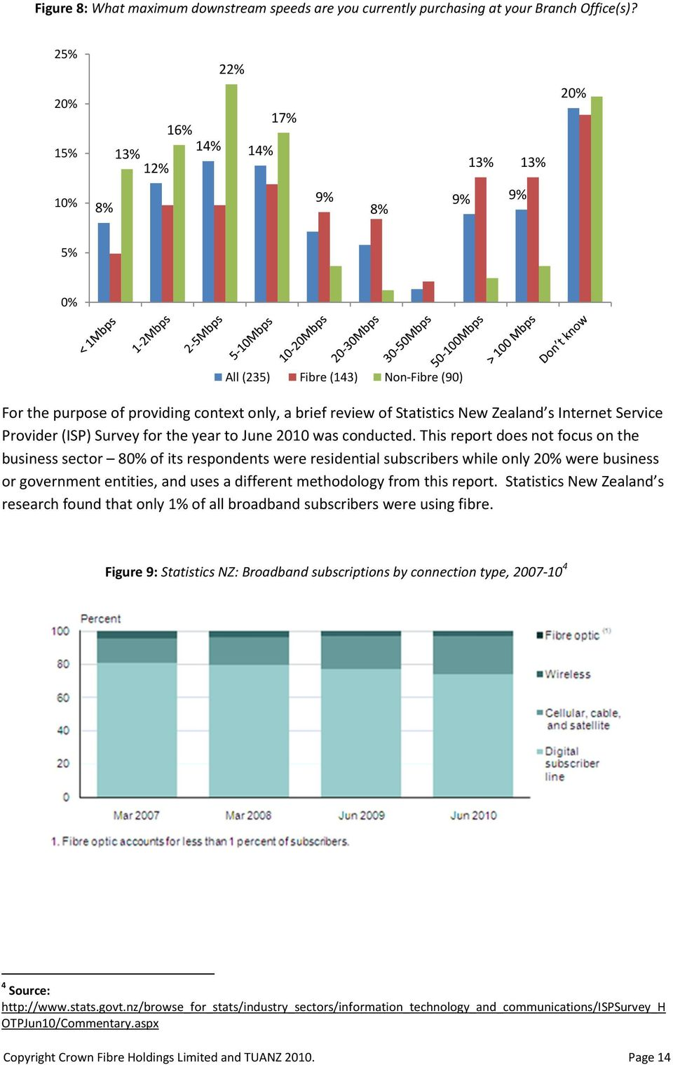 Internet Service Provider (ISP) Survey for the year to June 2010 was conducted.