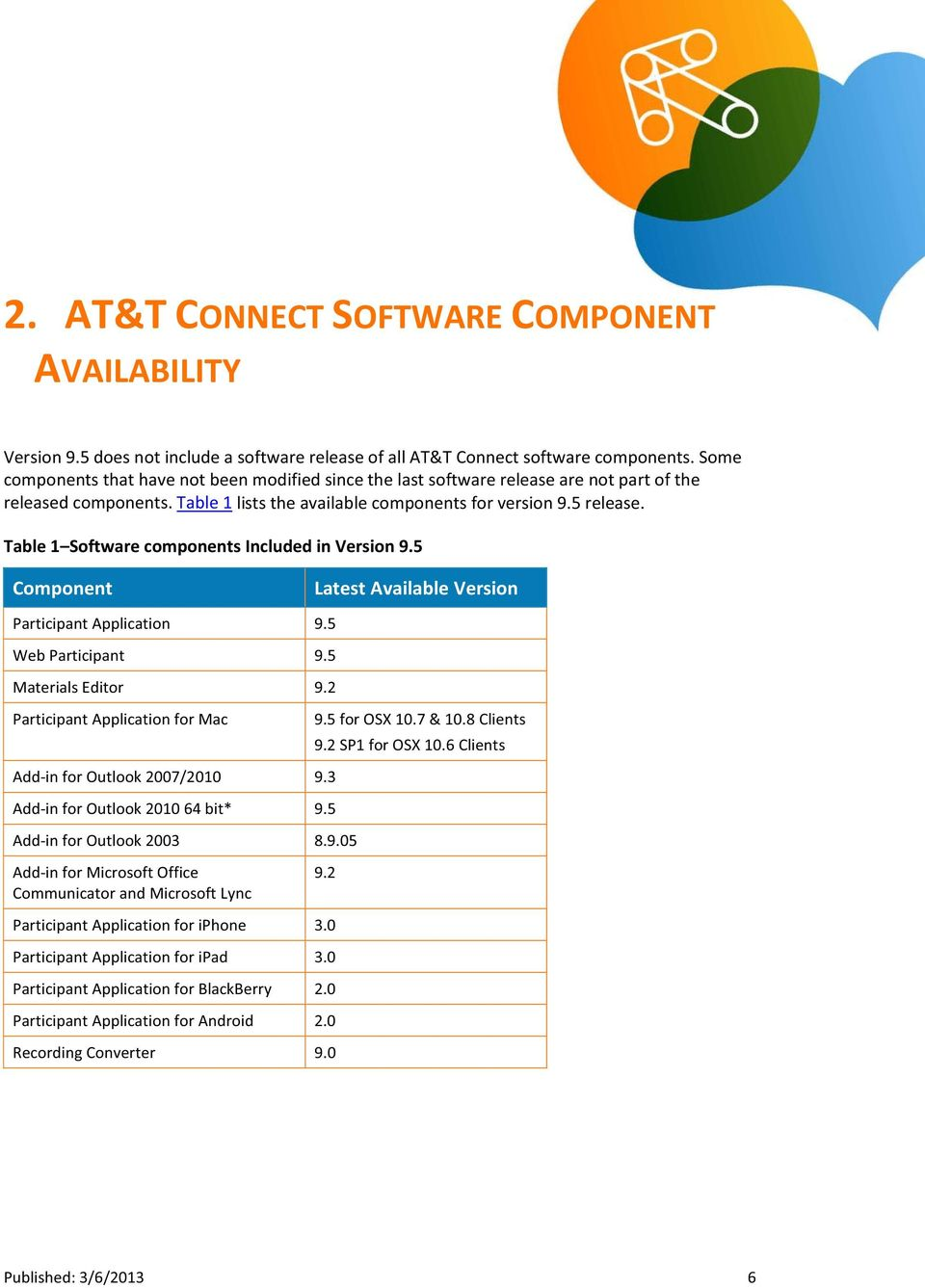 Table 1 Software components Included in Version 9.5 Component Latest Available Version Participant Application 9.5 Web Participant 9.5 Materials Editor 9.2 Participant Application for Mac 9.