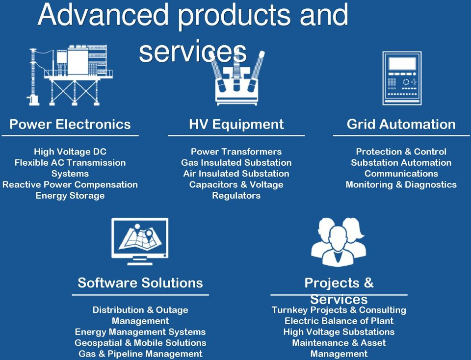 Automation Communications Monitoring & Diagnostics Software Solutions Distribution & Outage Management Energy Management Systems Geospatial & Mobile