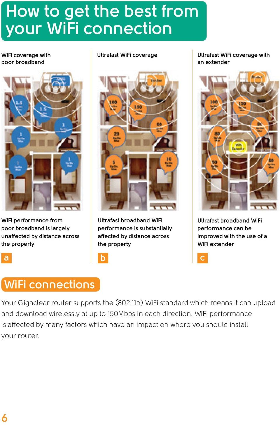 broadband WiFi performance can be improved with the use of a WiFi extender c WiFi connections Your Gigaclear router supports the (802.