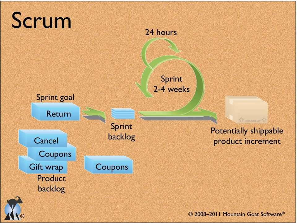 Cancel wrap Product backlog Sprint backlog