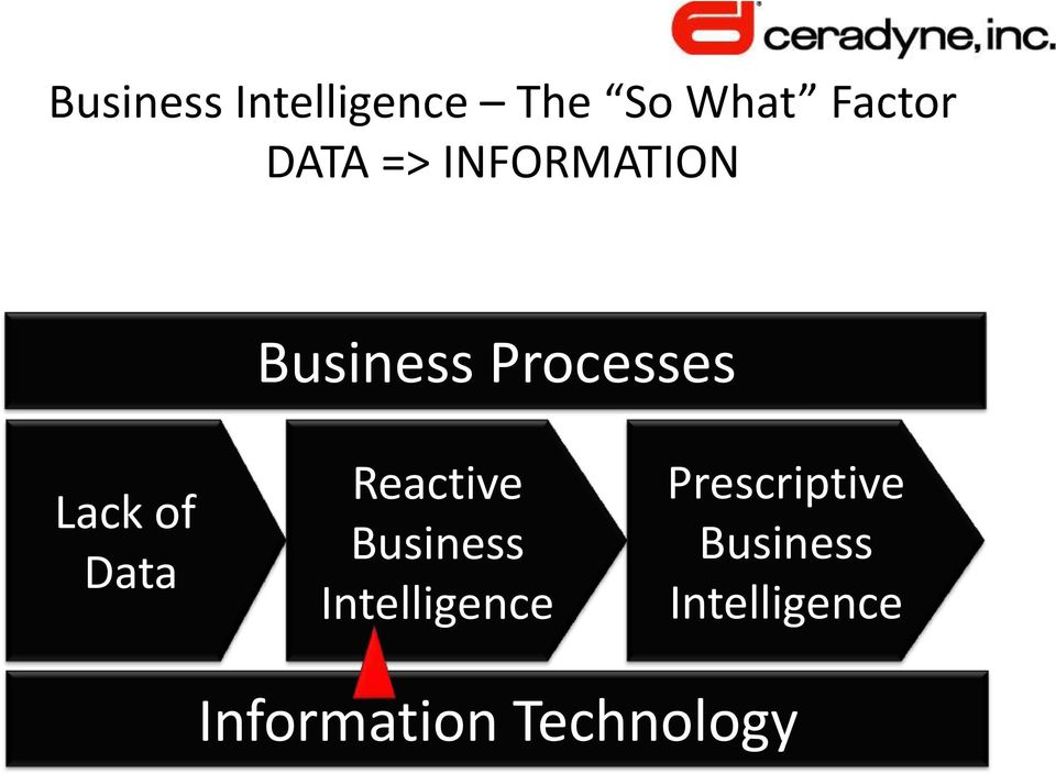 Data Reactive Business Intelligence