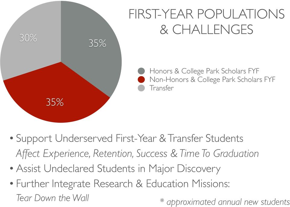 Experience, Retention, Success & Time To Graduation Assist Undeclared Students in Major Discovery