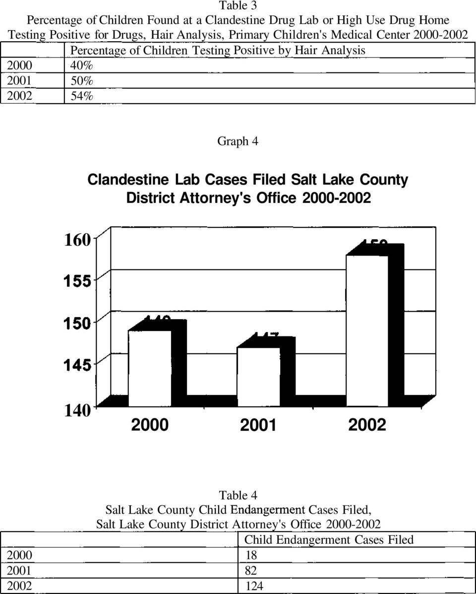 4 160 Clandestine Lab Cases Filed Salt Lake County District Attorney's Office 2000-2002 140 2000 2001 2002 2000 2001 2002 Table 4