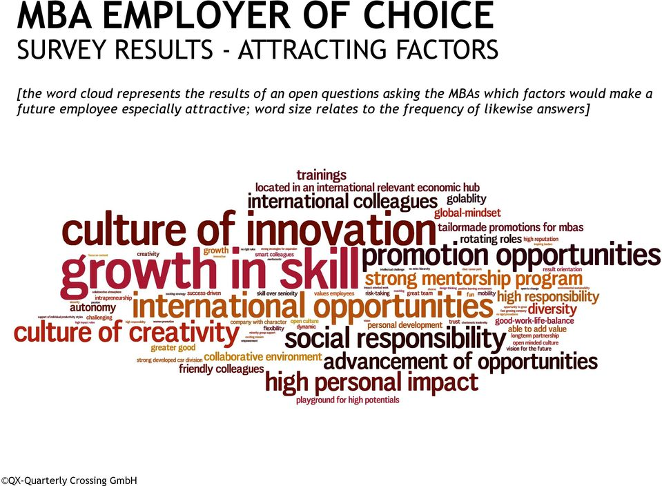 MBAs which factors would make a future employee especially