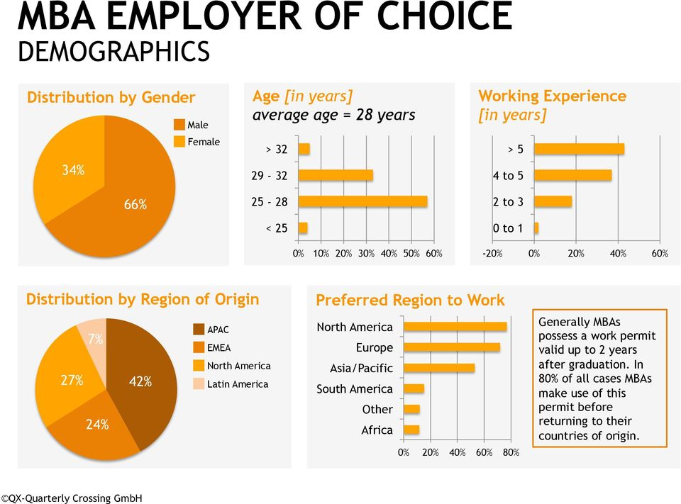 Region to Work North America Europe Asia/Pacific South America Other Africa 0% 0% 0% 60% 80% Generally MBAs possess a work