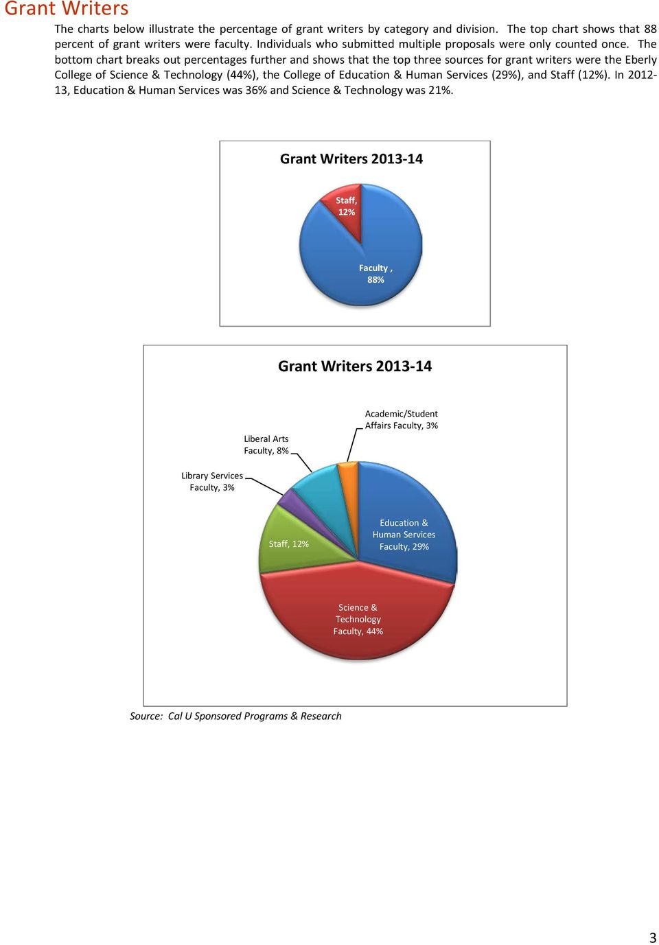 The bottom chart breaks out percentages further and shows that the top three sources for grant writers were the Eberly College of Science & Technology (44%), the College of Education & Human Services