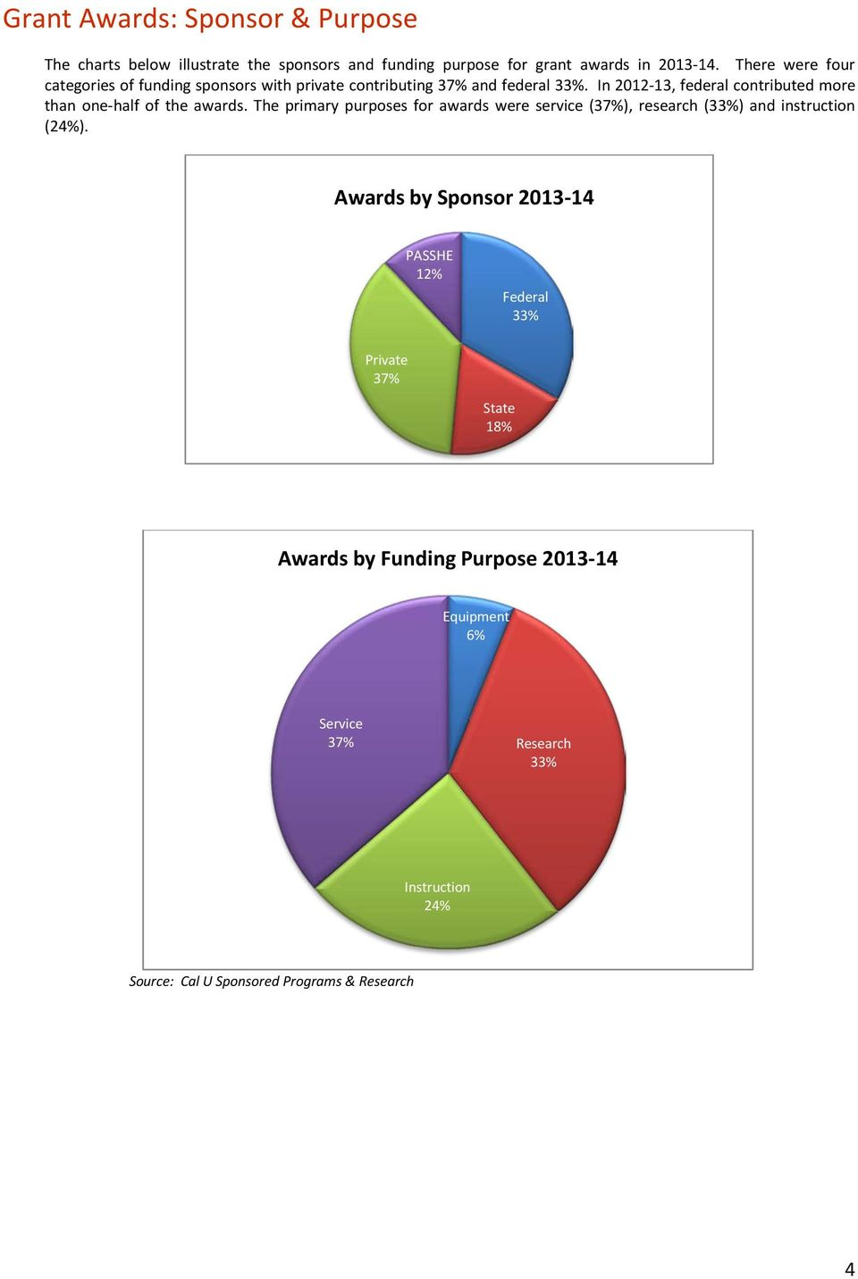 In 2012-13, federal contributed more than one-half of the awards.