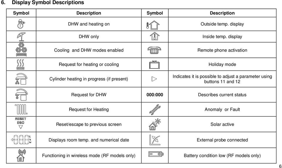 display Remote phone activation Request for heating or cooling Cylinder heating in progress (if present) Holiday mode Indicates it is possible to adjust a