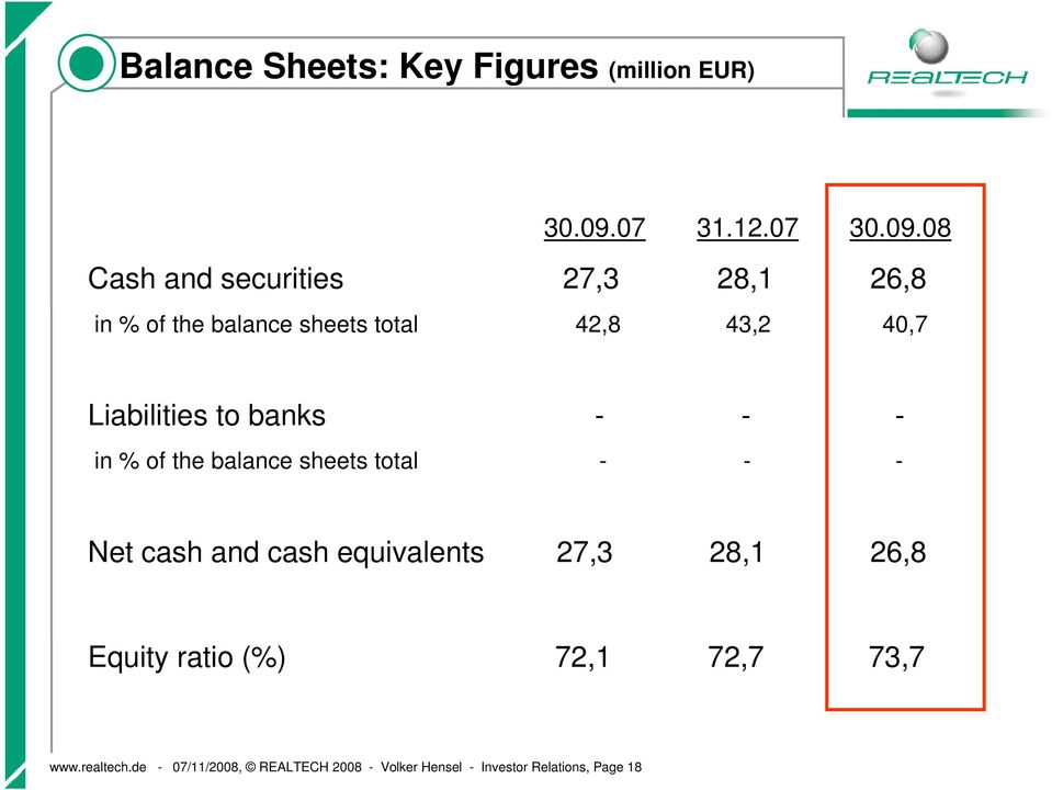 08 Cash and securities 27,3 28,1 26,8 in % of the balance sheets total 42,8 43,2 40,7