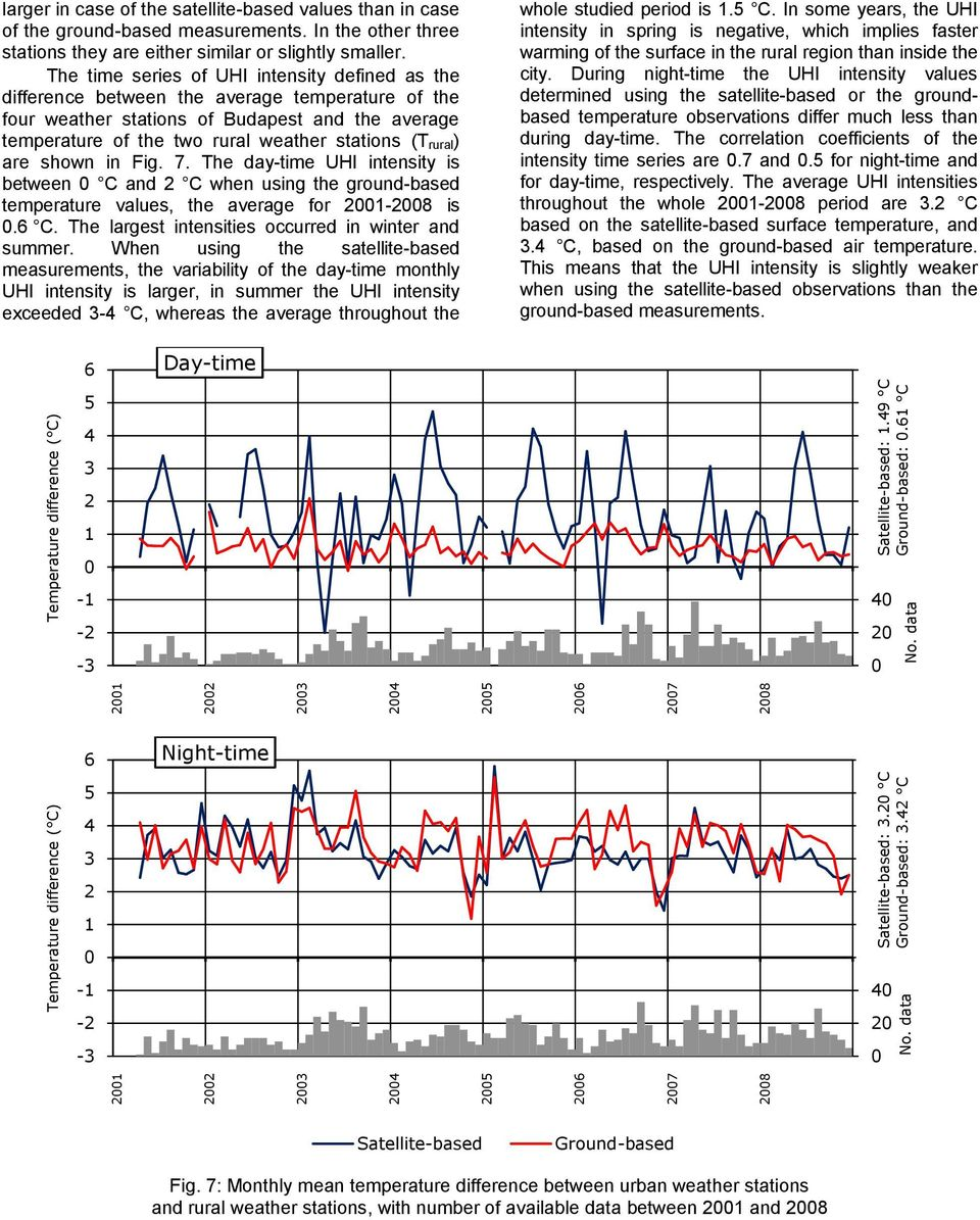The time series of UHI intensity defined as the difference between the average temperature of the four weather stations of Budapest and the average temperature of the two rural weather stations (T