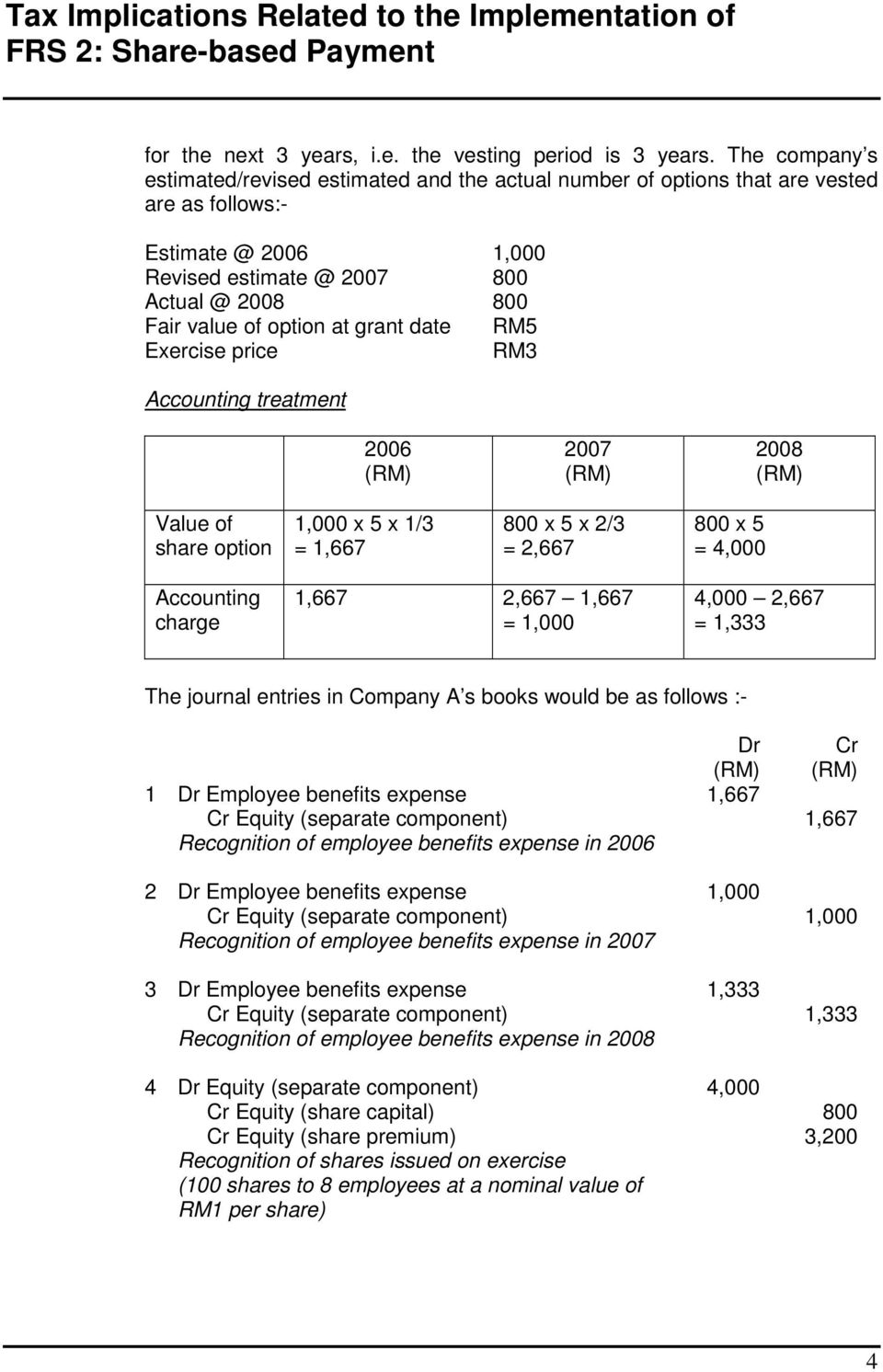 date RM5 Exercise price RM3 Accounting treatment 2006 2007 2008 Value of share option x 5 x 1/3 = 800 x 5 x 2/3 = 2,667 800 x 5 = Accounting charge 2,667 = 2,667 = The journal entries in Company A s