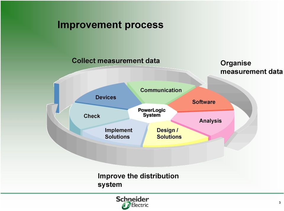 Software Check Implement Solutions Design /