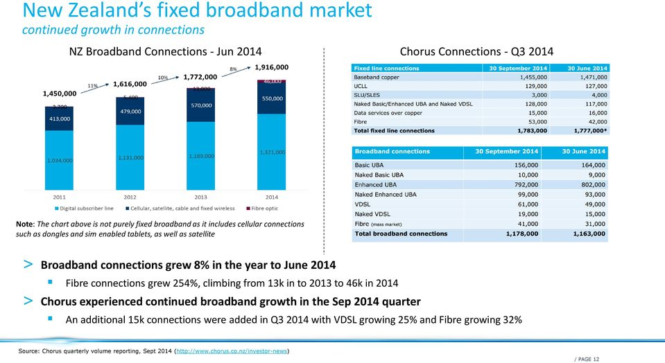 Fibre connections grew 254%, climbing from 13k in to 2013 to 46k in 2014 > Chorus experienced continued broadband growth in the Sep 2014 quarter An additional 15k