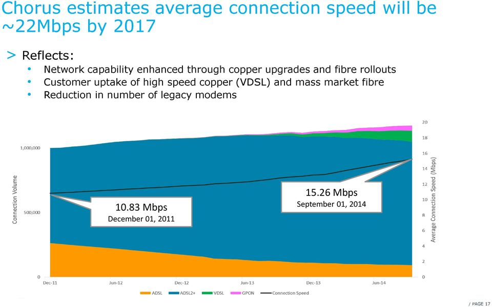 uptake of high speed copper (VDSL) and mass market fibre Reduction in number of