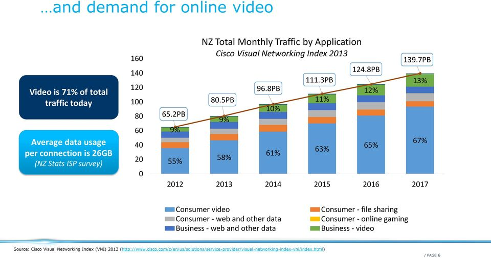 7PB 13% 67% 2012 2013 2014 2015 2016 2017 Consumer video Consumer - web and other data Business - web and other data Consumer - file sharing Consumer - online