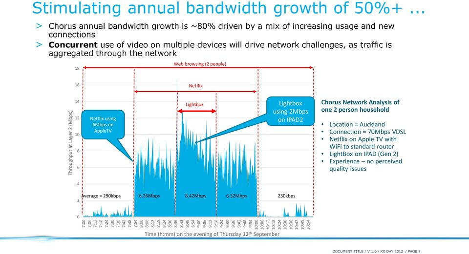 .. > Chorus annual bandwidth growth is ~80% driven by a mix of increasing usage and new connections > Concurrent use of video on multiple devices will drive network challenges, as traffic is