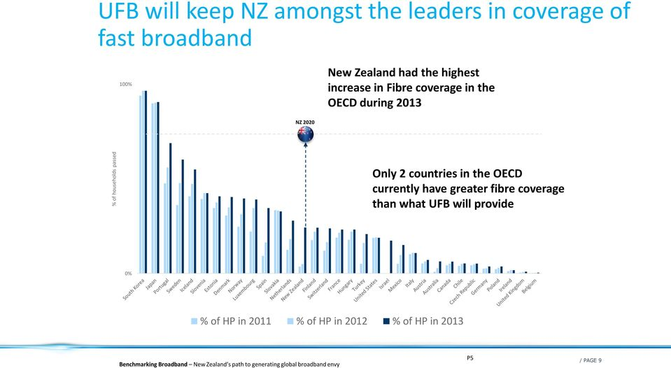 the OECD currently have greater fibre coverage than what UFB will provide 0% % of HP in 2011 % of HP in