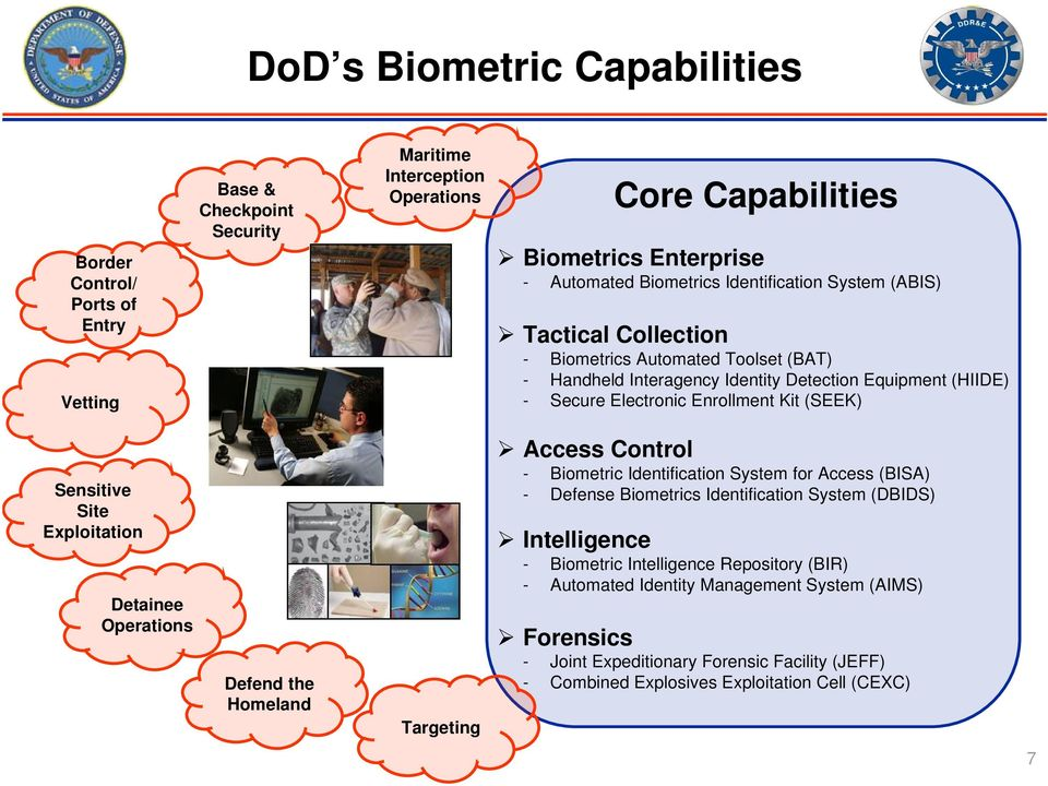 Sensitive Site Exploitation Detainee Operations Defend the Homeland Targeting Access Control - Biometric Identification System for Access (BISA) - Defense Biometrics Identification System (DBIDS)