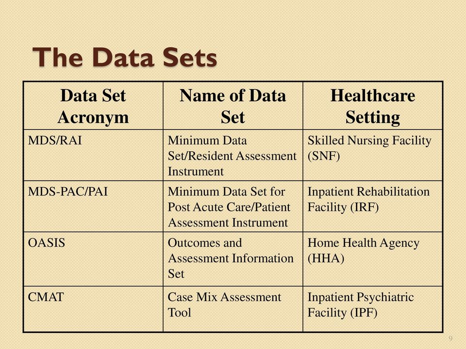 Outcomes and Assessment Information Set Case Mix Assessment Tool Healthcare Setting Skilled Nursing