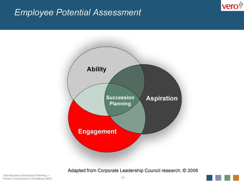 Aspiration Engagement Adapted from