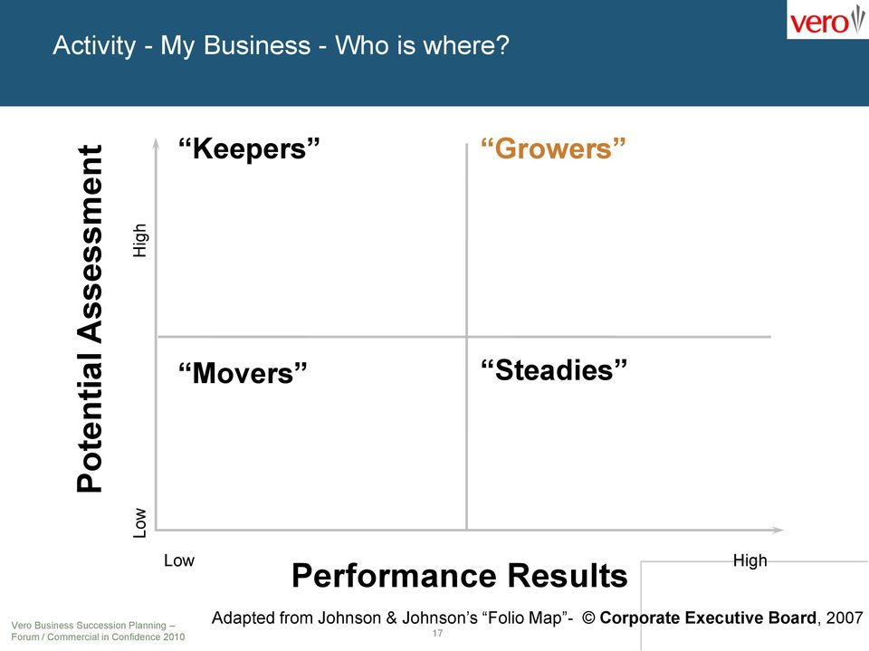 Keepers Growers Movers Steadies Low Performance