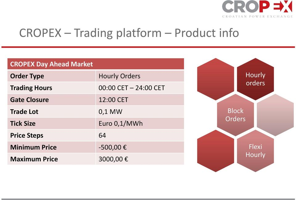 12:00 CET Trade Lot 0,1 MW Tick Size Euro 0,1/MWh Price Steps 64