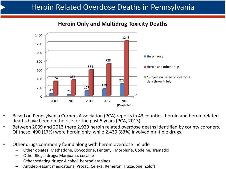 on the rise for the past 5 years (PCA, 2013) Between 2009 and 2013 there 2,929 heroin related overdose deaths identified by county coroners.