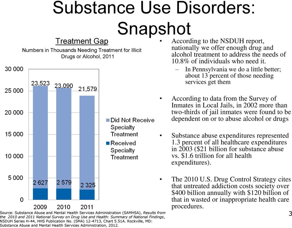 Rockville, MD: Substance Abuse and Mental Health Services Administration, 2012. According to the NSDUH report, nationally we offer enough drug and alcohol treatment to address the needs of 10.