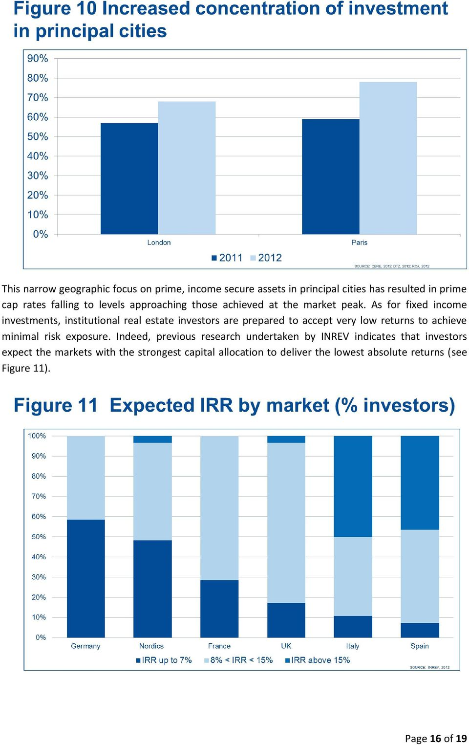 As for fixed income investments, institutional real estate investors are prepared to accept very low returns to achieve minimal