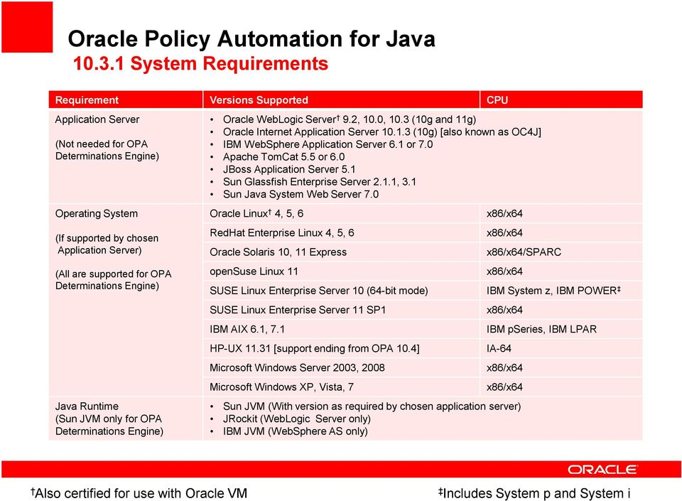 for OPA Determinations Engine) Java Runtime (Sun JVM only for OPA Determinations Engine) Oracle WebLogic Server 9.2, 10.0, 10.3 (10g and 11g) Oracle Internet Application Server 10.1.3 (10g) [also known as OC4J] IBM WebSphere Application Server 6.