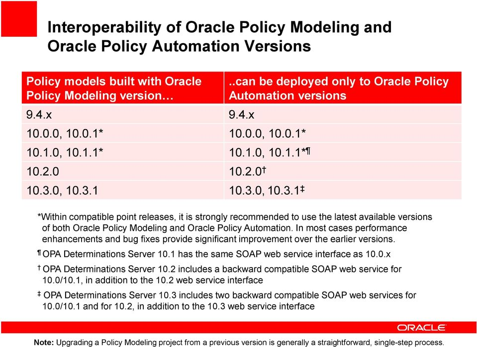 0, 10.3.1 10.3.0, 10.3.1 *Within compatible point releases, it is strongly recommended to use the latest available versions of both Oracle Policy Modeling and Oracle Policy Automation.